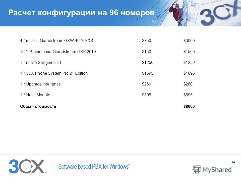 14 Copyright © 2005 ACNielsen a VNU company Расчет конфигурации на 96 номеров 4 * шлюза Grandstream GXW 4024 FXS$750$3000 10 * IP телефона Grandstream GXP 2010$150$1500 1 * плата Sangoma E1$1250 1 * 3CX Phone System Pro 24 Edition$1695 1 * Upgrade in