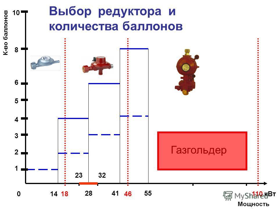 23 28 110 1 2 4 6 8 41 1446 55 32 180 3 5 10 К-во баллонов Мощность кВт Выбор редуктора и количества баллонов Газгольдер GOK