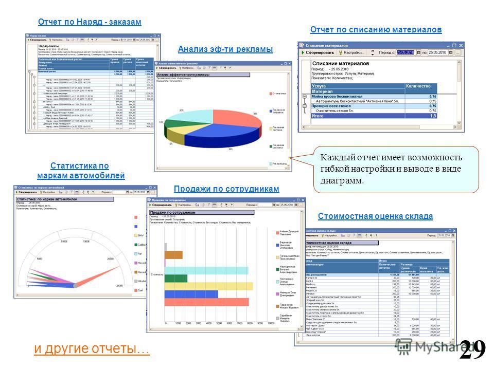и другие отчеты… 29 Отчет по Наряд - заказам Анализ эф-ти рекламы Отчет по списанию материалов Статистика по маркам автомобилей Продажи по сотрудникам Стоимостная оценка склада Каждый отчет имеет возможность гибкой настройки и выводе в виде диаграмм.