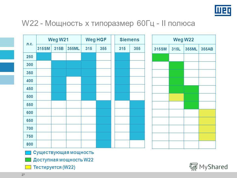 26 W22 – Диапазон мощностей 60Гц 355A/B * Доступно начиная с июля/09 2 полюса – 300 до 550 л.с. 4 полюса – 300 до 600 л.с. 6 полюсов – 300 до 500 л.с. 2 полюса – до 750 л.с. 4 полюса – до 750 л.с. 6 полюсов – до 650 л.с. 355M/L 2 полюса – 300 до 450