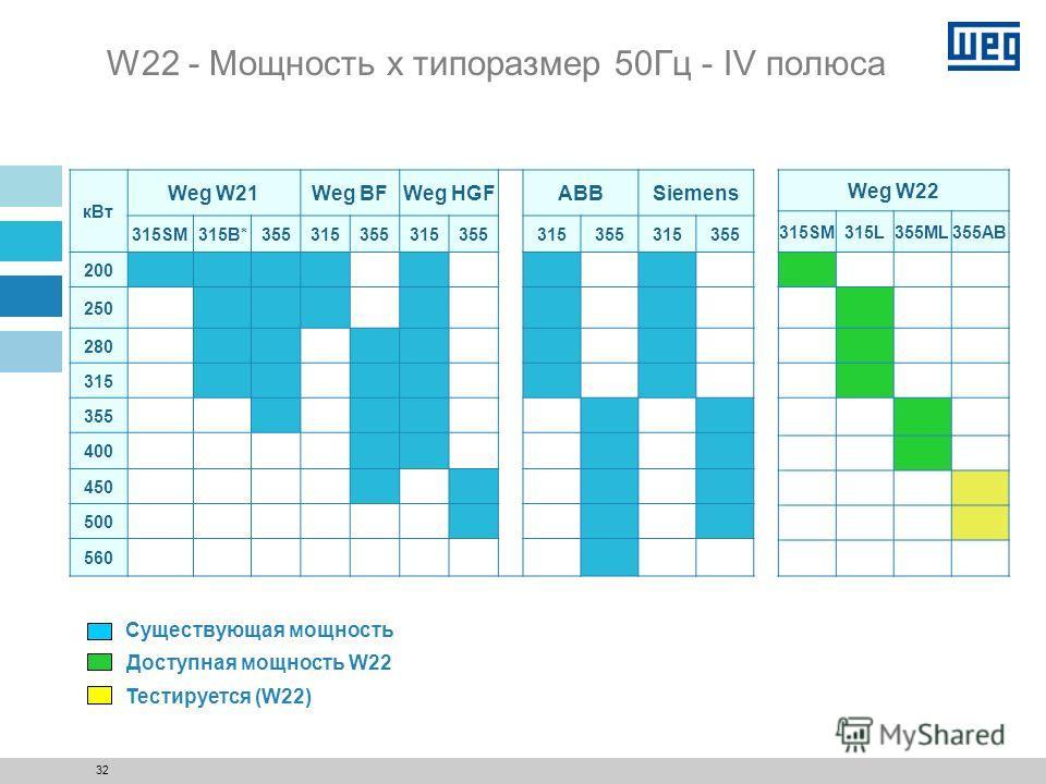 31 W22 - Мощность x типоразмер 50Гц - II полюса кВТ Weg W21 315SM315B355 200 250 280 315 355 400 450 500 560 Weg W22 315SM315L355ML355AB Существующая мощность Тестируется (W22) Доступная мощность W22