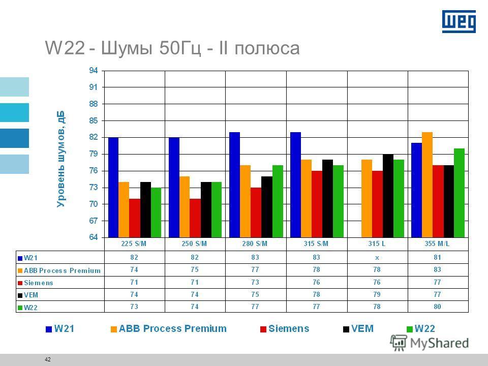 41 W22 - Шумы 60Гц - VIII полюсов