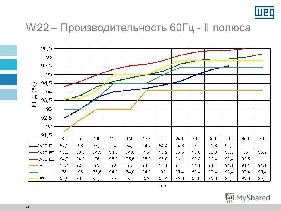 43 W22 – Шумы 50Гц - IV полюса
