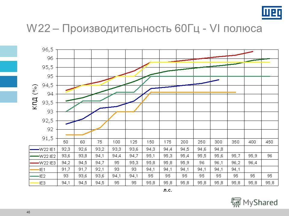 45 W22 – Производительность 60Гц - IV полюса