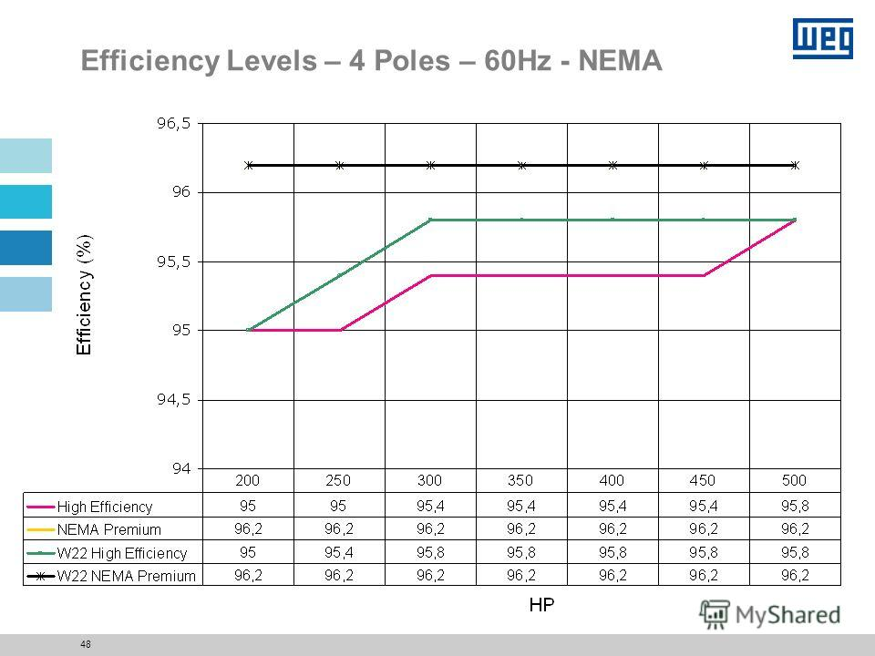 47 Efficiency Levels – 2 Poles – 60Hz - NEMA