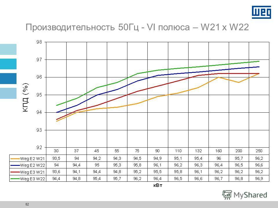 51 Производительность 50Гц - IV полюса – W21 x W22