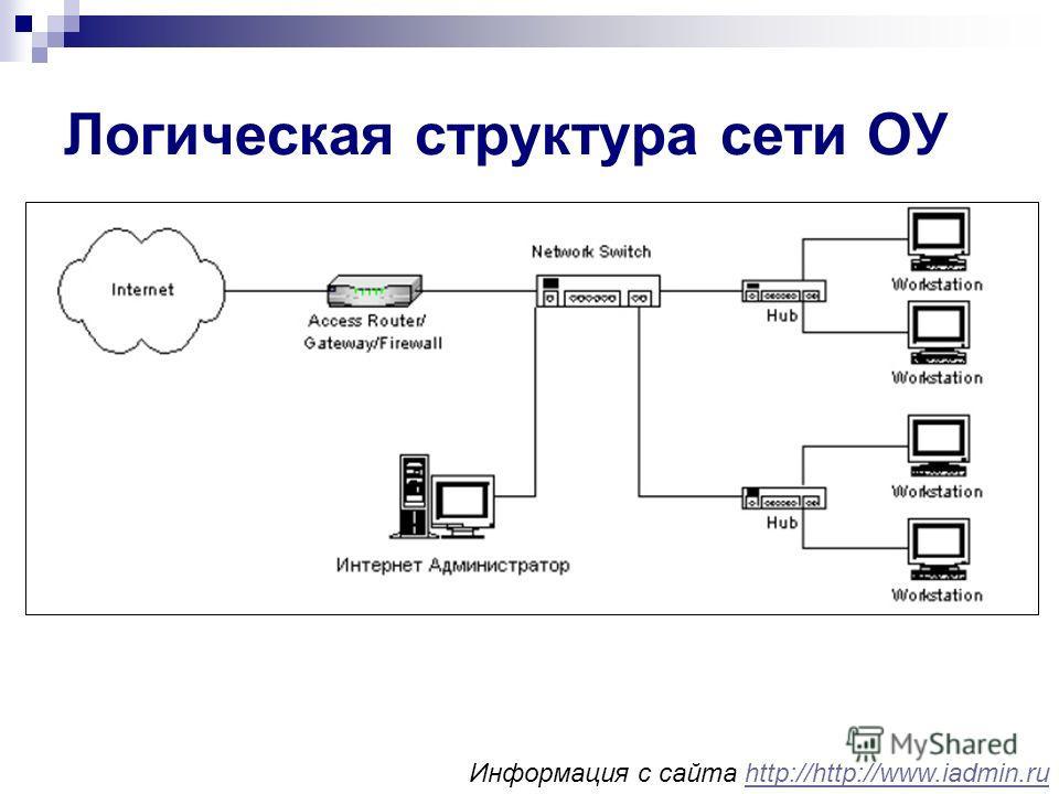 Логическая структура сети ОУ Информация с сайта http://http://www.iadmin.ruhttp://http://www.iadmin.ru