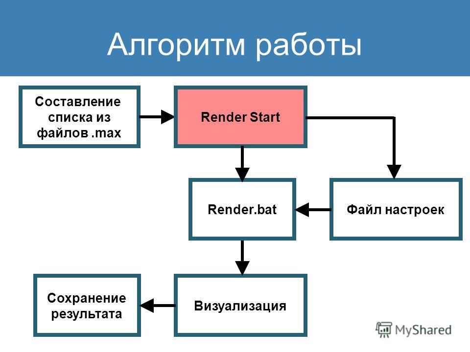 Алгоритм работы Составление списка из файлов.max Файл настроек Визуализация Сохранение результата Render Start Render.bat
