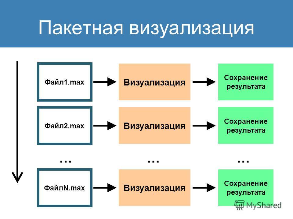 Пакетная визуализация Файл1.max … Визуализация Сохранение результата Файл2.max ФайлN.max Визуализация Сохранение результата Визуализация Сохранение результата ……