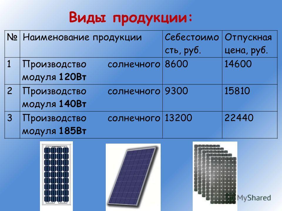 Наименование продукции Себестоимо сть, руб. Отпускная цена, руб. 1 Производство солнечного модуля 120Вт 860014600 2 Производство солнечного модуля 140Вт 930015810 3Производство солнечного модуля 185Вт 1320022440 Виды продукции: