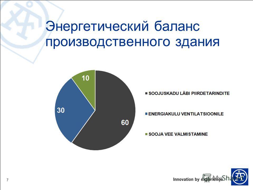 Энергетический баланс производственного здания 7