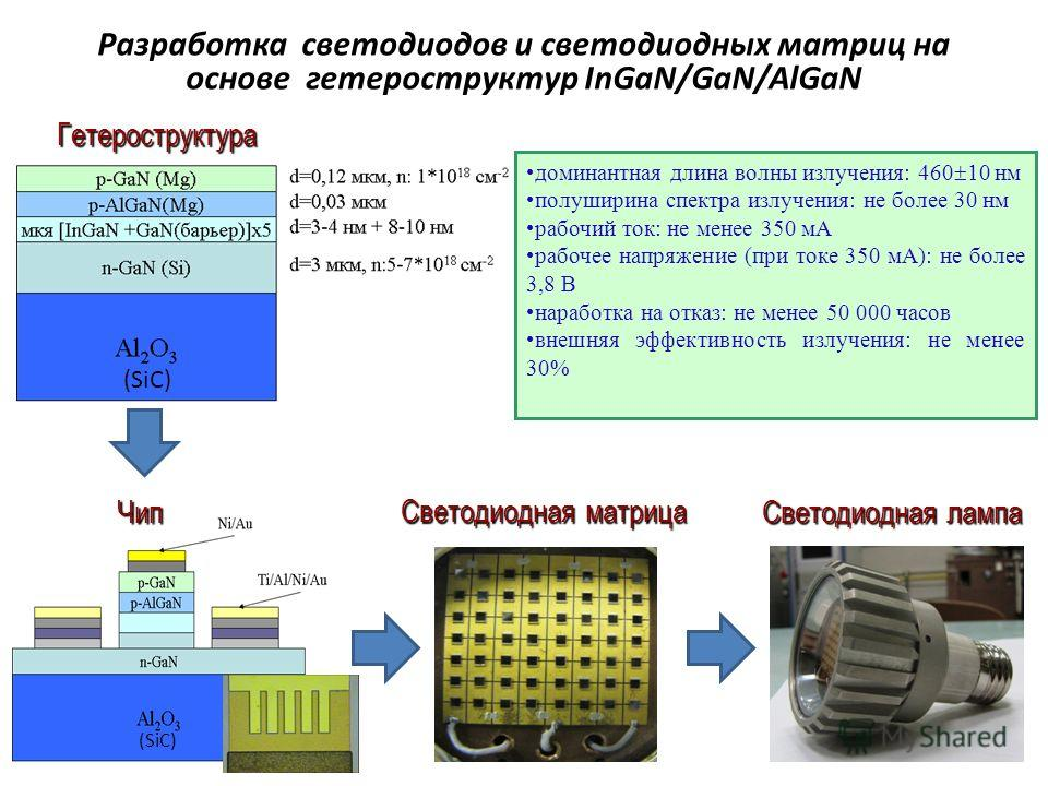 Разработка светодиодов и светодиодных матриц на основе гетероструктур InGaN/GaN/AlGaN Гетероструктура Чип Светодиодная матрица Светодиодная лампа (SiC) доминантная длина волны излучения: 460 10 нм полуширина спектра излучения: не более 30 нм рабочий