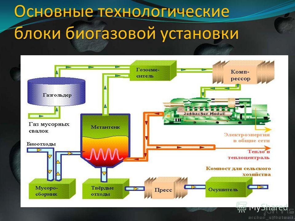 Основные технологические блоки биогазовой установки