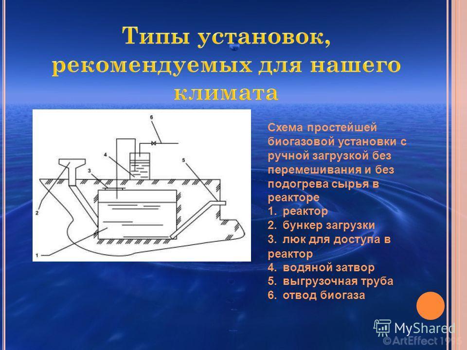 Схема простейшей биогазовой установки с ручной загрузкой без перемешивания и без подогрева сырья в реакторе 1. реактор 2. бункер загрузки 3. люк для доступа в реактор 4. водяной затвор 5. выгрузочная труба 6. отвод биогаза