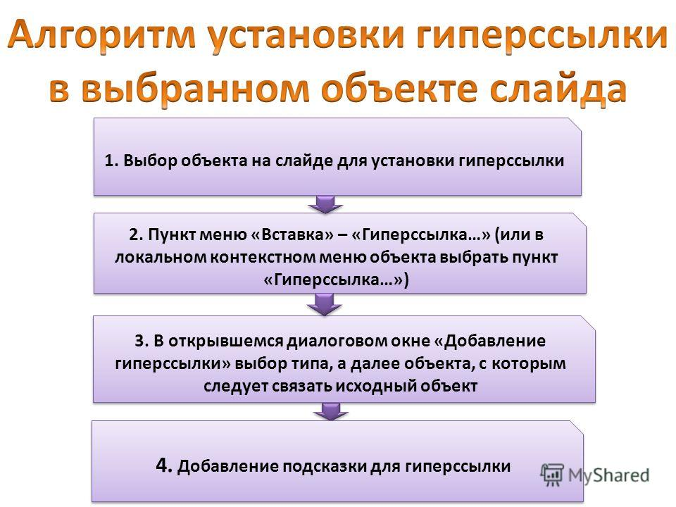 1. Выбор объекта на слайде для установки гиперссылки 2. Пункт меню «Вставка» – «Гиперссылка…» (или в локальном контекстном меню объекта выбрать пункт «Гиперссылка…») 3. В открывшемся диалоговом окне «Добавление гиперссылки» выбор типа, а далее объект