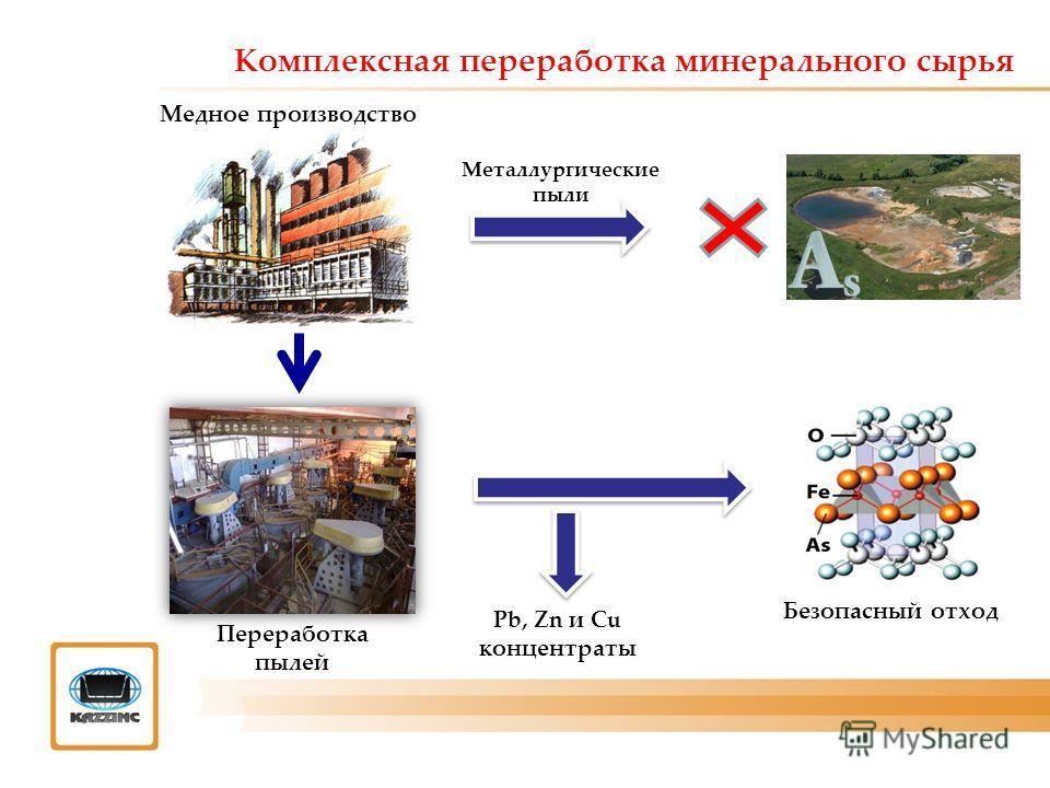 Комплексная переработка минерального сырья Pb, Zn и Cu концентраты Медное производство Металлургические пыли Переработка пылей Безопасный отход