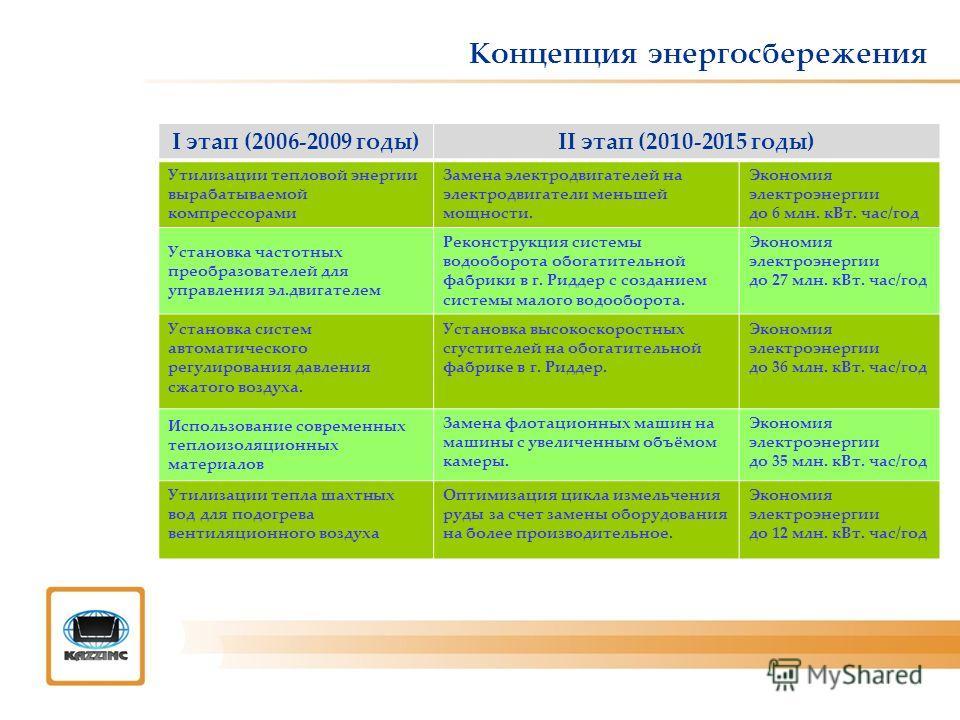 Концепция энергосбережения I этап (2006-2009 годы)II этап (2010-2015 годы) Утилизации тепловой энергии вырабатываемой компрессорами Замена электродвигателей на электродвигатели меньшей мощности. Экономия электроэнергии до 6 млн. кВт. час/год Установк