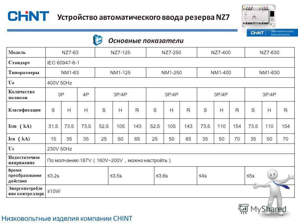 Модель NZ7-63NZ7-125 NZ7-250 NZ7-400NZ7-630 Стандарт IEC 60947-6-1 Типоразмеры NM1-63NM1-125NM1-250NM1-400NM1-630 Ue 400V 50Hz Количество полюсов 3P4P3P/4P Класификация SHHSHRSHRSHRSHR Icm kA) 31.573.5 52.510514352.510514373.511015473.5110154 Icn kA)