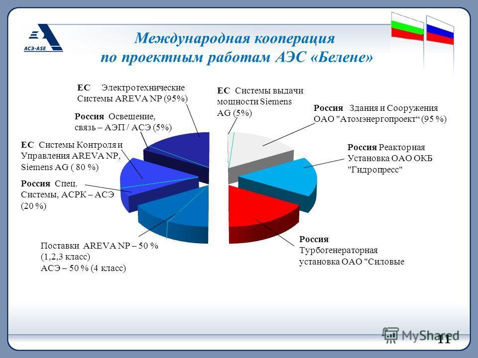 Международная кооперация по проектным работам АЭС «Белене» 11
