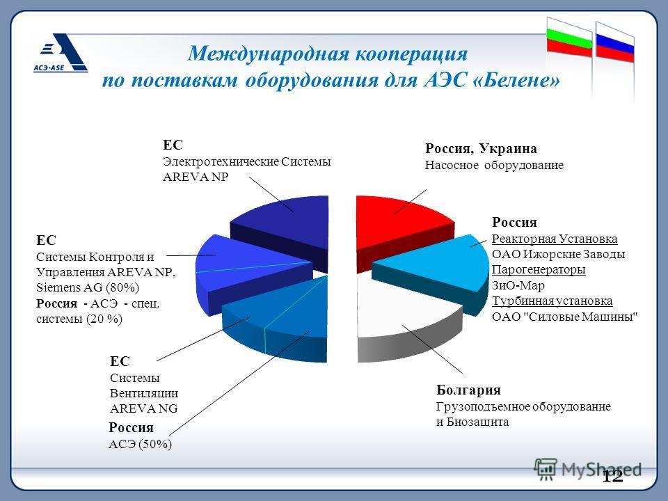 Международная кооперация по поставкам оборудования для АЭС «Белене»