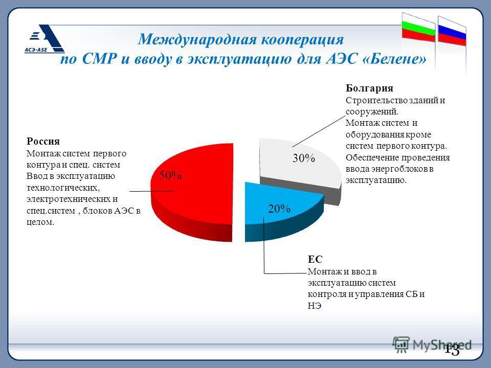 13 Международная кооперация по СМР и вводу в эксплуатацию для АЭС «Белене» 13