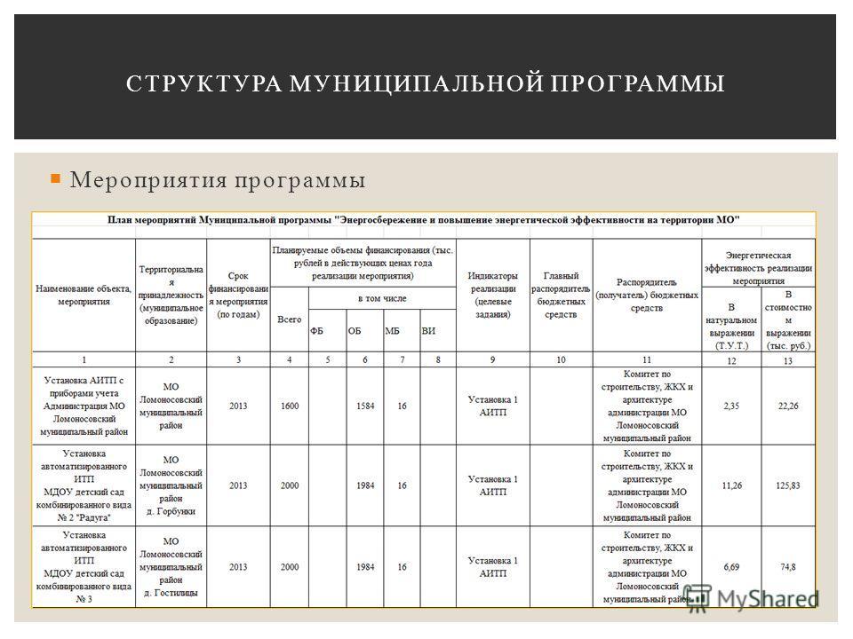 Мероприятия программы СТРУКТУРА МУНИЦИПАЛЬНОЙ ПРОГРАММЫ