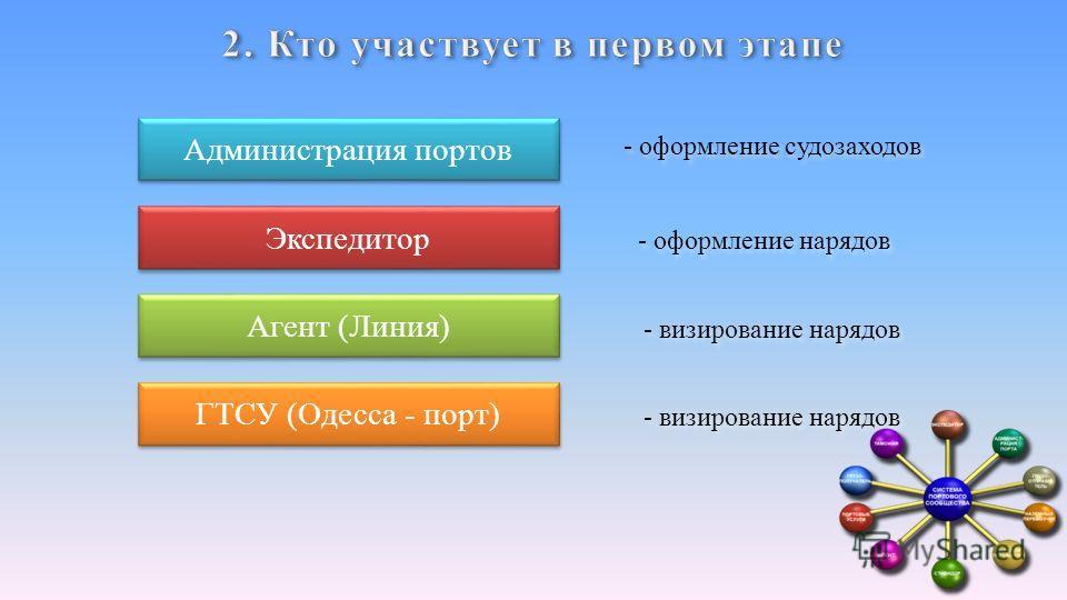 Администрация портов Экспедитор Агент (Линия) ГТСУ (Одесса - порт) - оформление судозаходов - оформление нарядов - визирование нарядов
