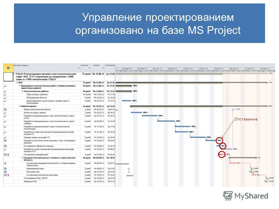 Управление проектированием организовано на базе MS Project Отставание