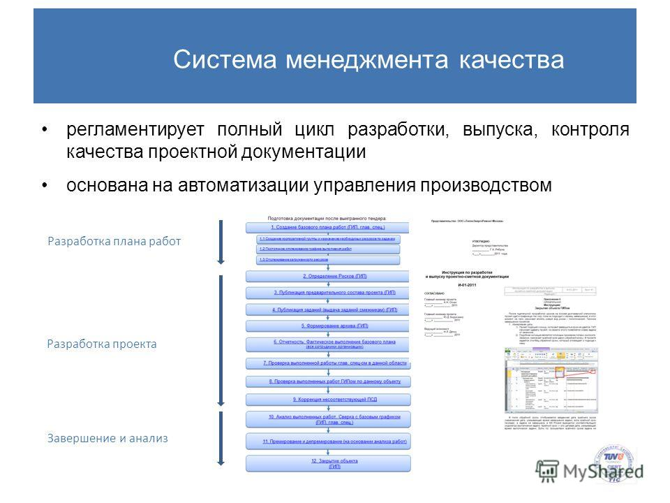 Система менеджмента качества Разработка плана работ Разработка проекта Завершение и анализ регламентирует полный цикл разработки, выпуска, контроля качества проектной документации основана на автоматизации управления производством