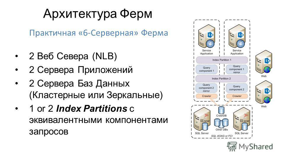 2 Веб Севера (NLB) 2 Сервера Приложений 2 Сервера Баз Данных (Кластерные или Зеркальные) 1 or 2 Index Partitions с эквивалентными компонентами запросов Архитектура Ферм Практичная «6-Серверная» Ферма