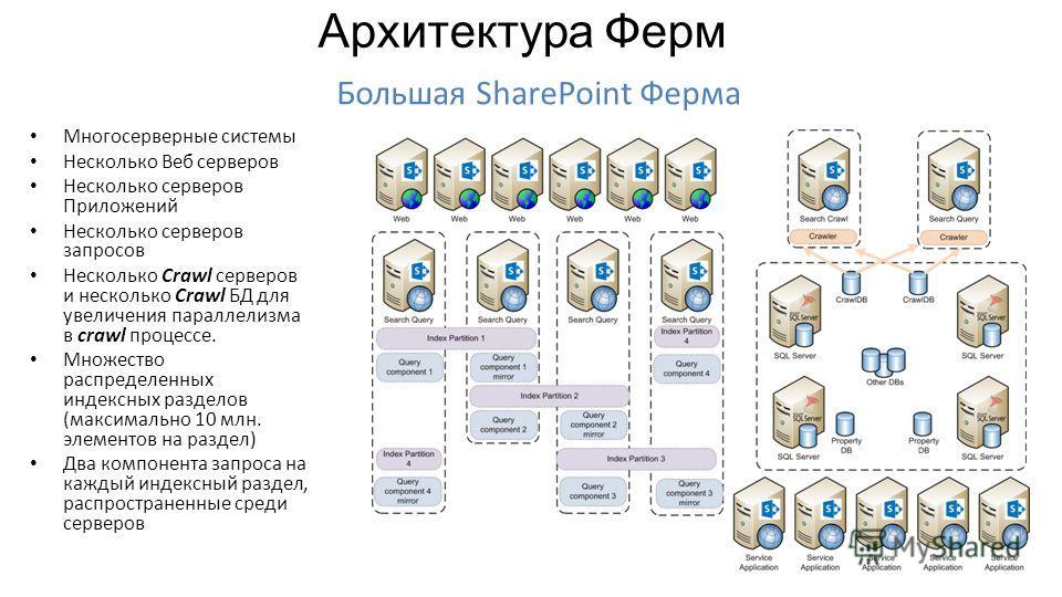 Многосерверные системы Несколько Веб серверов Несколько серверов Приложений Несколько серверов запросов Несколько Crawl серверов и несколько Crawl БД для увеличения параллелизма в crawl процессе. Множество распределенных индексных разделов (максималь