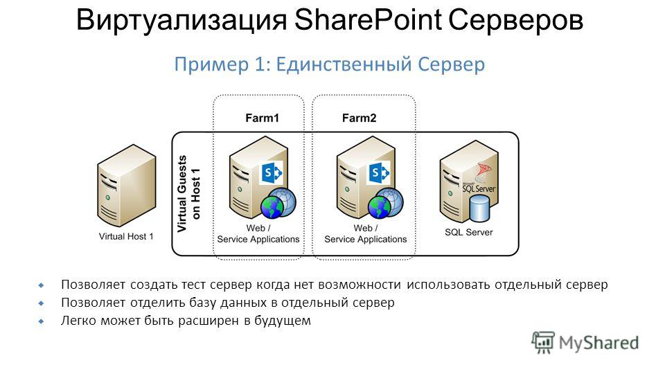 Позволяет создать тест сервер когда нет возможности использовать отдельный сервер Позволяет отделить базу данных в отдельный сервер Легко может быть расширен в будущем Пример 1: Единственный Сервер Виртуализация SharePoint Серверов