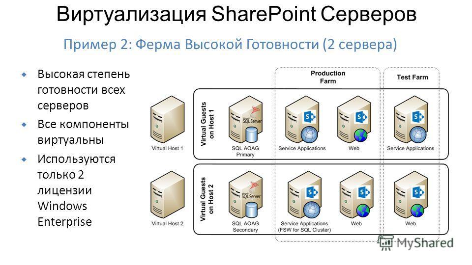Высокая степень готовности всех серверов Все компоненты виртуальны Используются только 2 лицензии Windows Enterprise Пример 2: Ферма Высокой Готовности (2 сервера) Виртуализация SharePoint Серверов