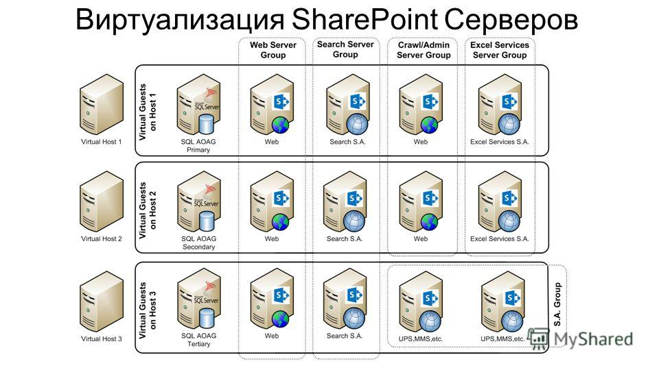 Scaling to Large Virtual Environments Виртуализация SharePoint Серверов