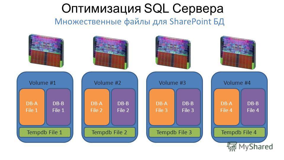 DB-A File 1 DB-B File 1 Volume #1 DB-A File 2 DB-B File 2 Volume #2 DB-A File 3 DB-B File 3 Volume #3 DB-A File 4 DB-B File 4 Volume #4 Tempdb File 1Tempdb File 2Tempdb File 3Tempdb File 4 Множественные файлы для SharePoint БД Оптимизация SQL Сервера