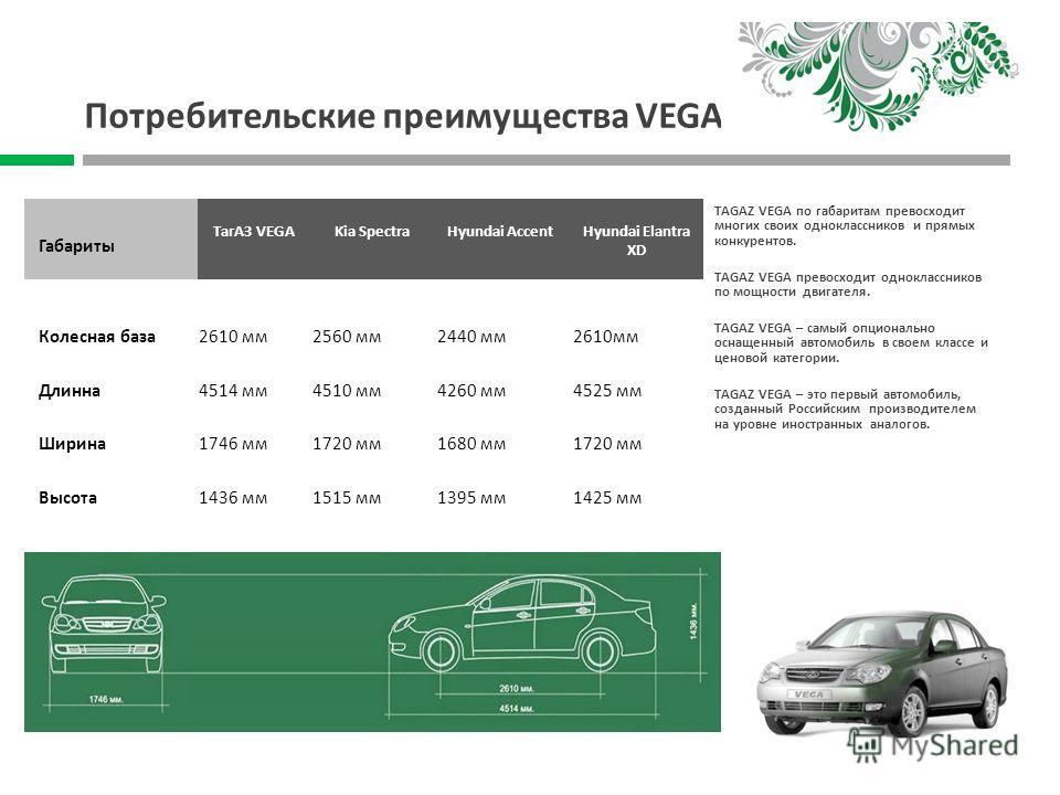 TAGAZ VEGA по габаритам превосходит многих своих одноклассников и прямых конкурентов. TAGAZ VEGA превосходит одноклассников по мощности двигателя. TAGAZ VEGA – самый опционально оснащенный автомобиль в своем классе и ценовой категории. ТAGAZ VEGA – э
