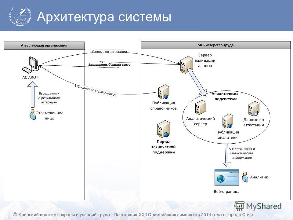 Архитектура системы