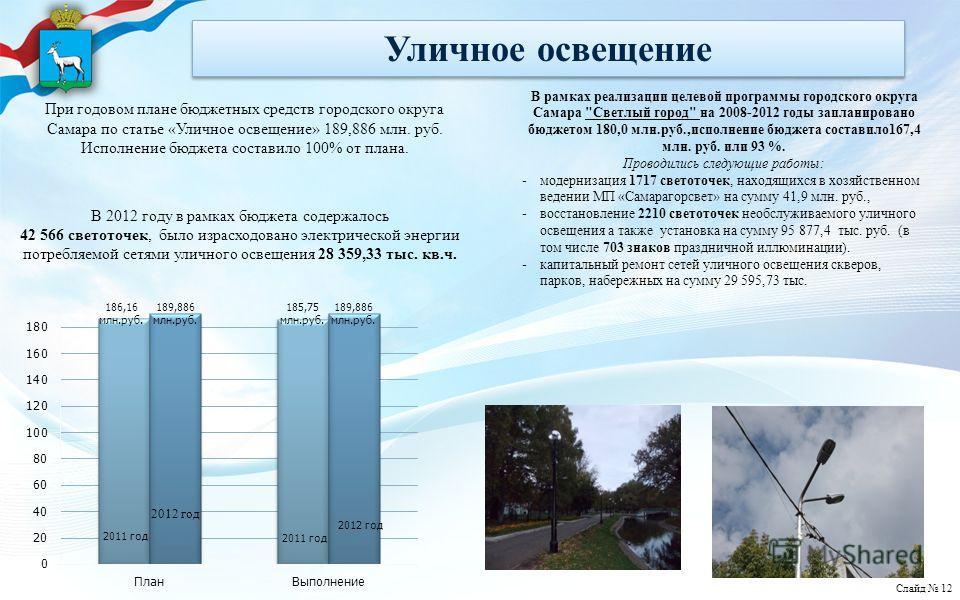 Уличное освещение При годовом плане бюджетных средств городского округа Самара по статье «Уличное освещение» 189,886 млн. руб. Исполнение бюджета составило 100% от плана. В 2012 году в рамках бюджета содержалось 42 566 светоточек, было израсходовано