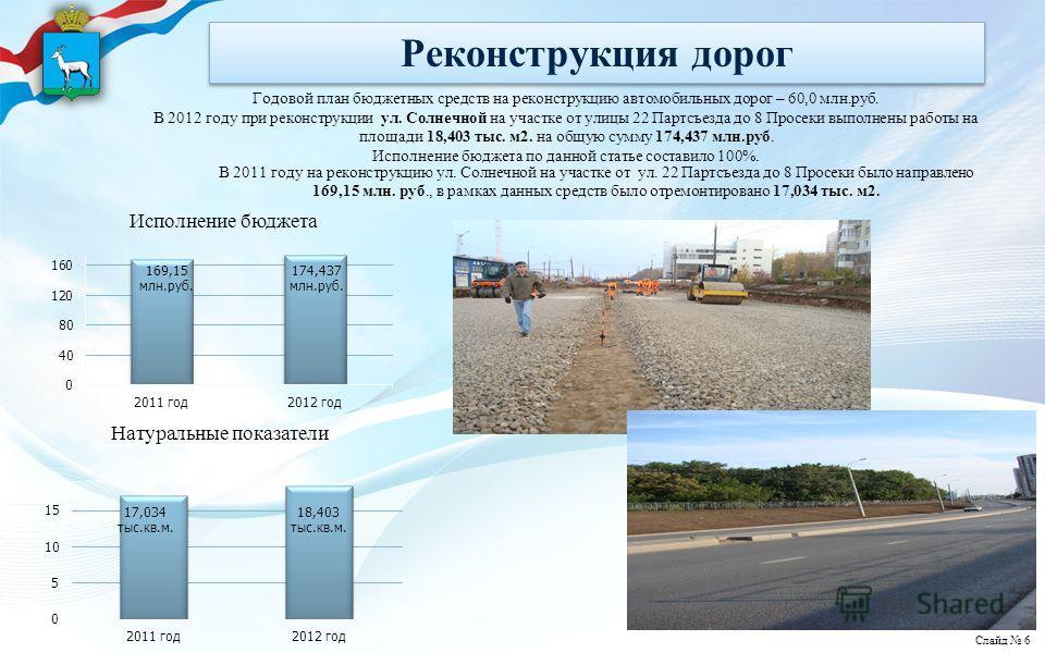 Реконструкция дорог Годовой план бюджетных средств на реконструкцию автомобильных дорог – 60,0 млн.руб. В 2012 году при реконструкции ул. Солнечной на участке от улицы 22 Партсъезда до 8 Просеки выполнены работы на площади 18,403 тыс. м2. на общую су
