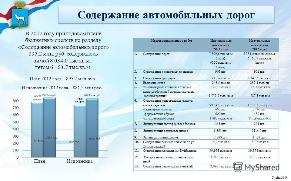 Содержание автомобильных дорог План 2012 года – 895,2 млн.руб. Исполнение 2012 года – 881,5 млн.руб. Наименование видов работ Натуральные показатели 2011 года Натуральные показатели 2012 года 1.Содержание дорог 7 899,6 тыс.кв.м (зима) 6100 тыс. кв.м.