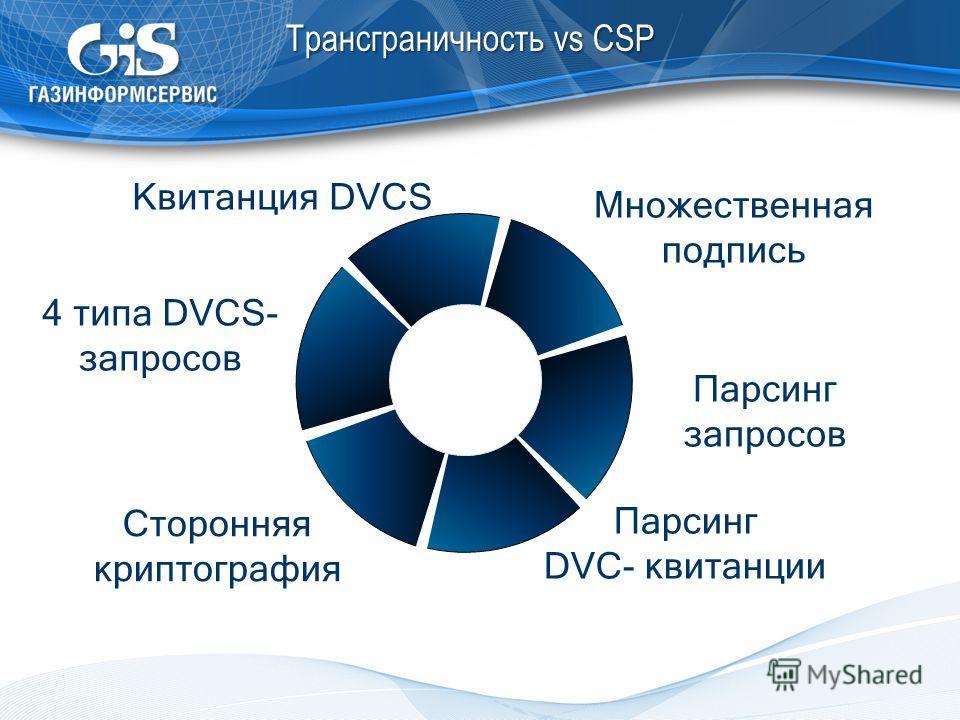 Трансграничность vs CSP 4 типа DVCS- запросов Квитанция DVCS Парсинг запросов Парсинг DVC- квитанции Множественная подпись Сторонняя криптография