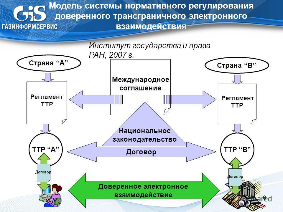 Модель системы нормативного регулирования доверенного трансграничного электронного взаимодействия 6 Страна A Страна B Международное соглашение Национальное законодательство Договор Регламент TTP Регламент TTP TTP A TTP B Институт государства и права