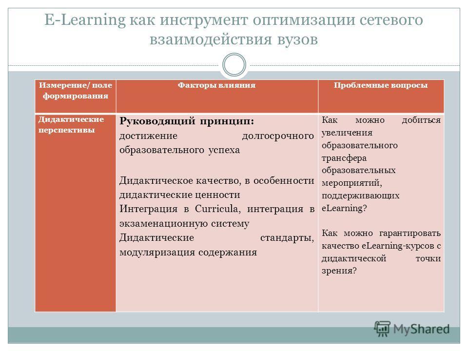 E-Learning как инструмент оптимизации сетевого взаимодействия вузов Измерение/ поле формирования Факторы влиянияПроблемные вопросы Дидактические перспективы Руководящий принцип: достижение долгосрочного образовательного успеха Дидактическое качество,