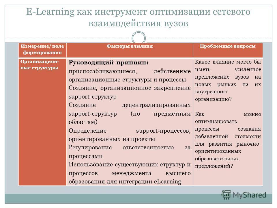 E-Learning как инструмент оптимизации сетевого взаимодействия вузов Измерение/ поле формирования Факторы влиянияПроблемные вопросы Организацион- ные структуры Руководящий принцип: приспосабливающиеся, действенные организационные структуры и процессы