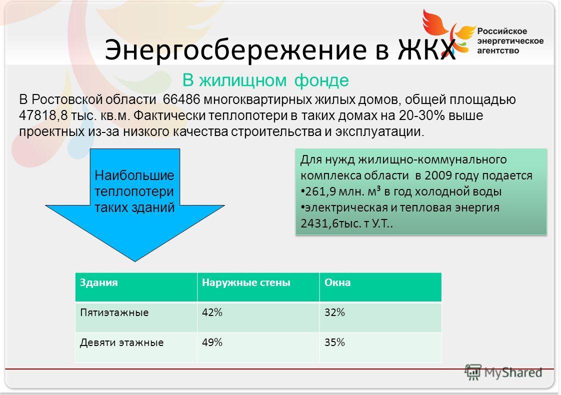 Российское энергетическое агентство Энергосбережение в ЖКХ В жилищном фонде В Ростовской области 66486 многоквартирных жилых домов, общей площадью 47818,8 тыс. кв.м. Фактически теплопотери в таких домах на 20-30% выше проектных из-за низкого качества