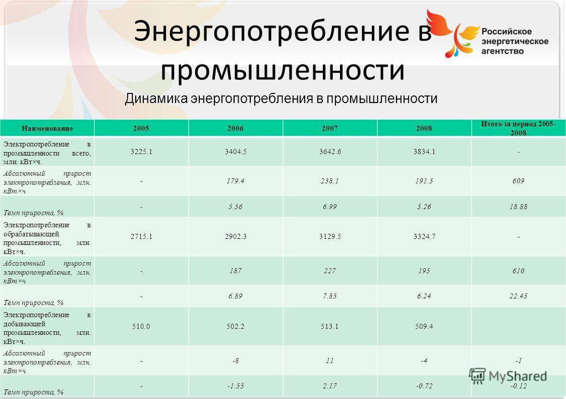 Российское энергетическое агентство Энергопотребление в промышленности Наименование2005200620072008 Итого за период 2005- 2008 Электропотребление в промышленности всего, млн. кВт×ч. 3225.13404.53642.63834.1- Абсолютный прирост электропотребления, млн