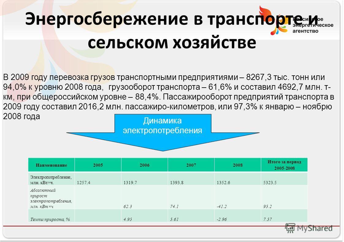 Российское энергетическое агентство Энергосбережение в транспорте и сельском хозяйстве В 2009 году перевозка грузов транспортными предприятиями – 8267,3 тыс. тонн или 94,0% к уровню 2008 года, грузооборот транспорта – 61,6% и составил 4692,7 млн. т-