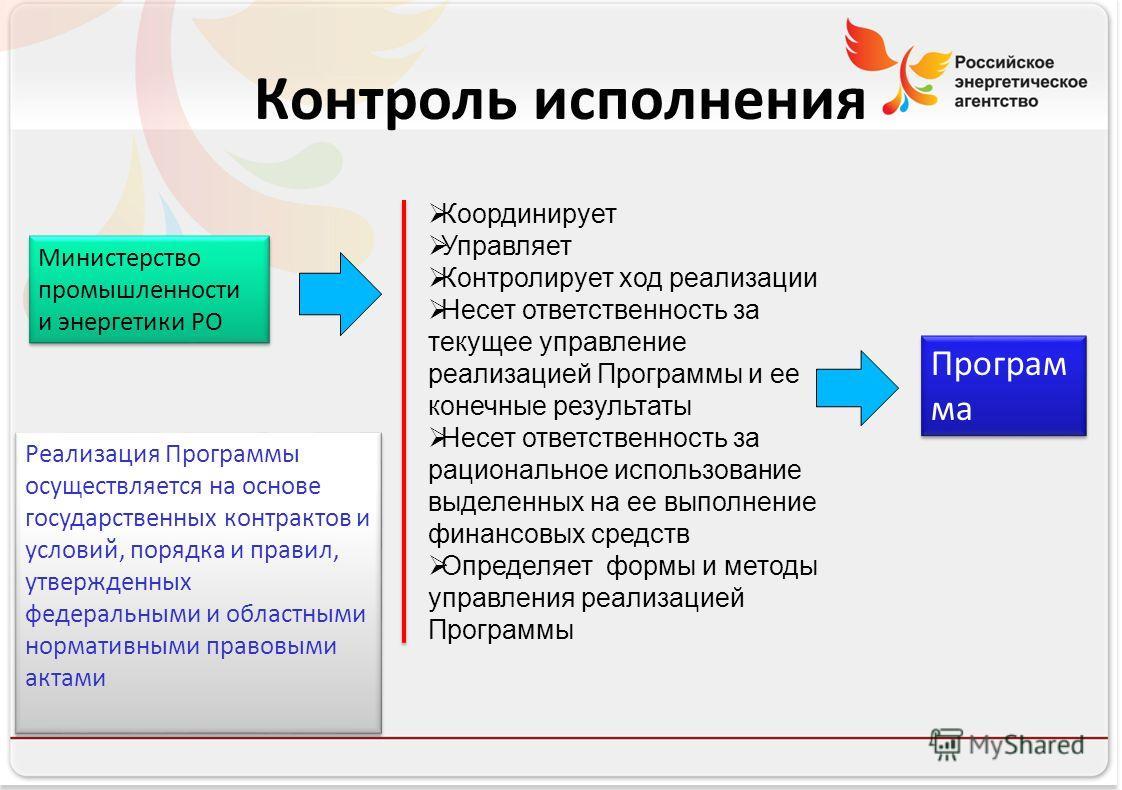 Российское энергетическое агентство Контроль исполнения Министерство промышленности и энергетики РО Координирует Управляет Контролирует ход реализации Несет ответственность за текущее управление реализацией Программы и ее конечные результаты Несет от