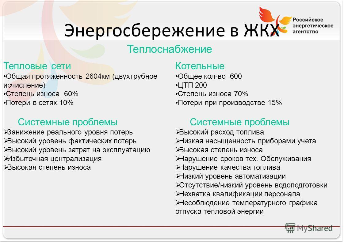 Российское энергетическое агентство Энергосбережение в ЖКХ Теплоснабжение Тепловые сети Общая протяженность 2604км (двухтрубное исчисление) Степень износа 60% Потери в сетях 10% Системные проблемы Занижение реального уровня потерь Высокий уровень фак