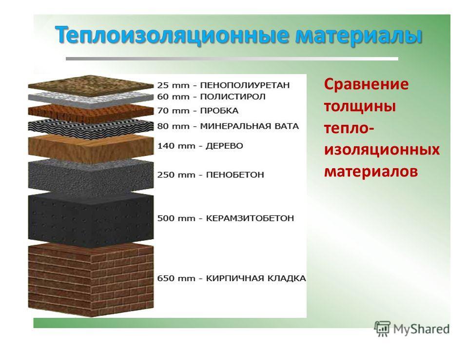 Сравнение толщины тепло- изоляционных материалов